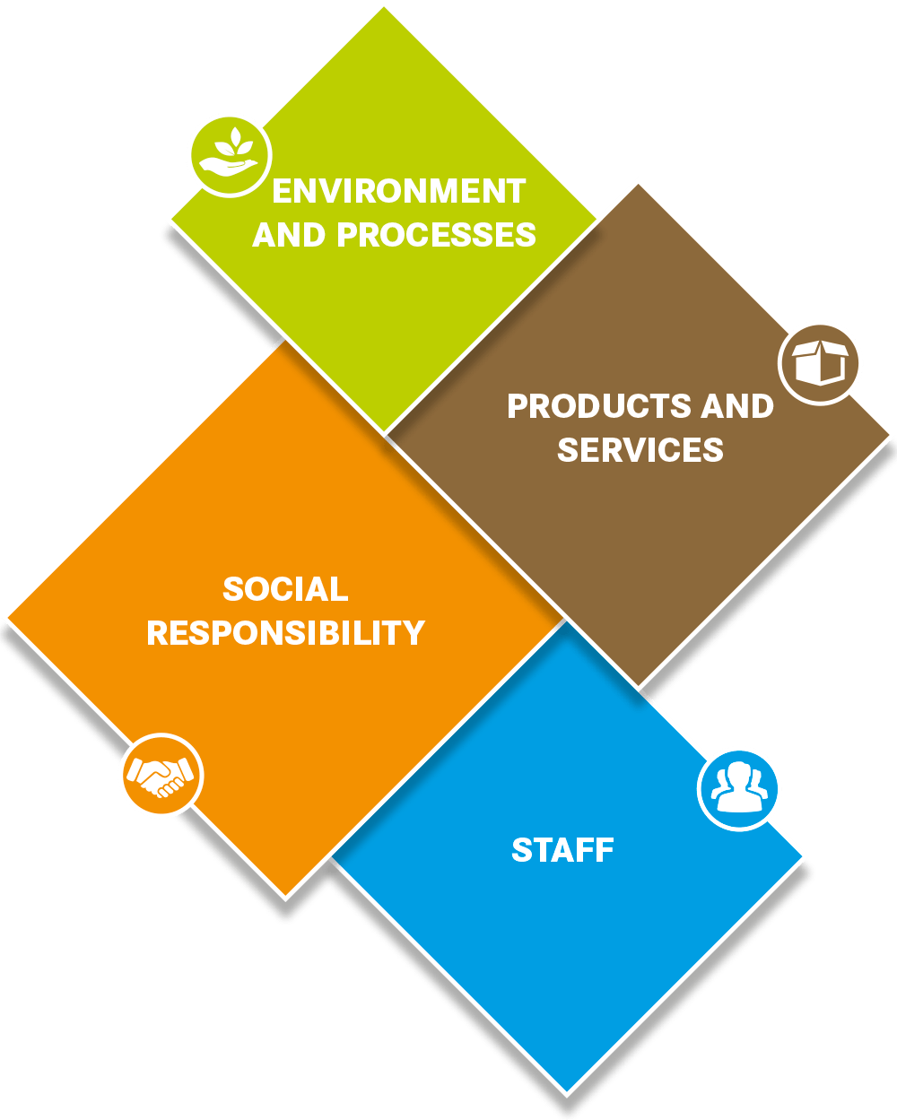 Our 4 pillars of sustainability